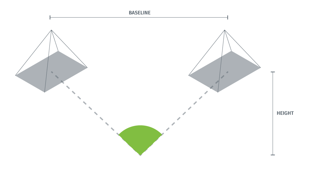 Illustration of a wide baseline. The intersection angle is about 90 degrees.