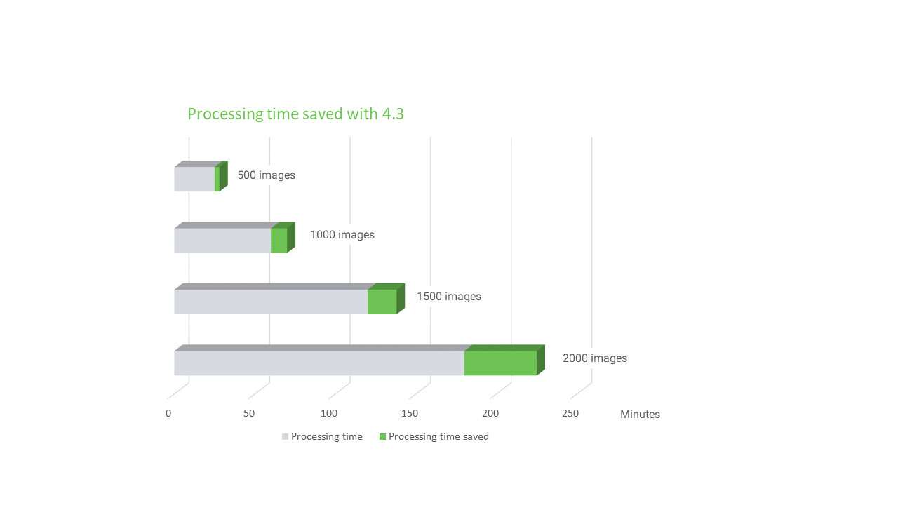 Faster processing times in Pix4Dmapper 4.3