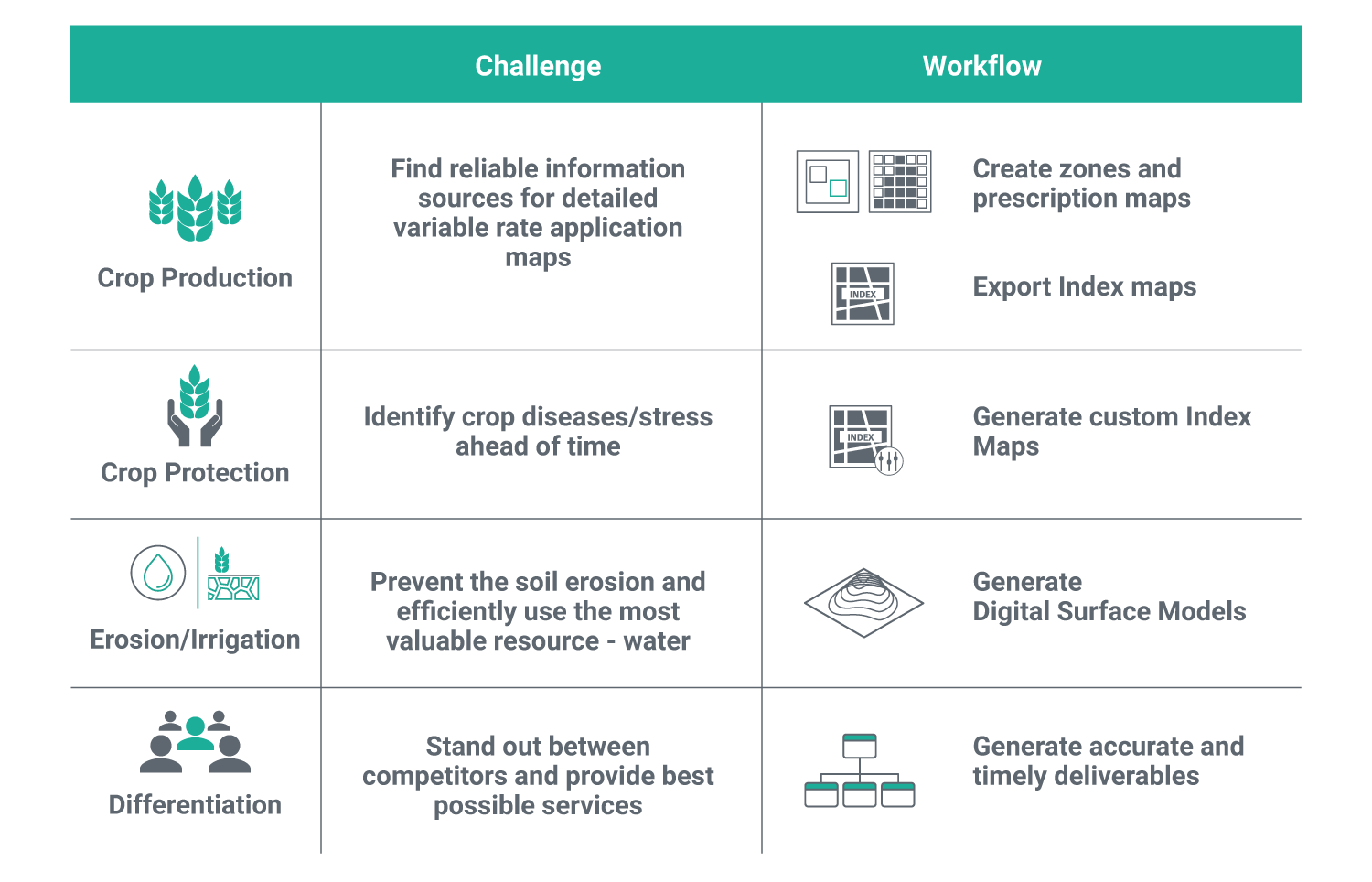 Infographic showing common agricultrial challenges and the workflows to overcome them