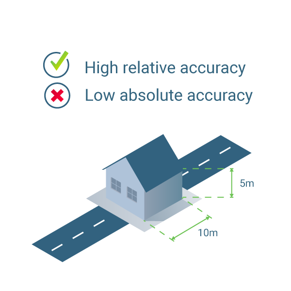 A model of a house with high relative accuracy and low absolute accuracy in aerial mapping