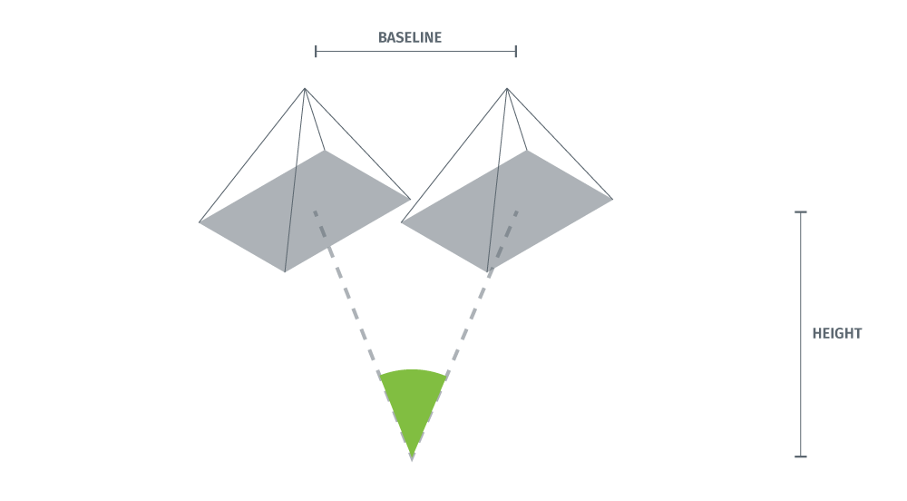 Illustration of a narrow baseline. The intersection angle is around 45 degrees