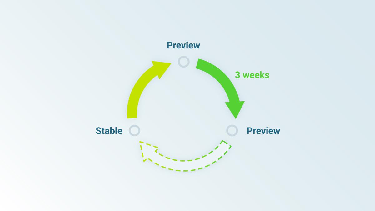 fast development cycles