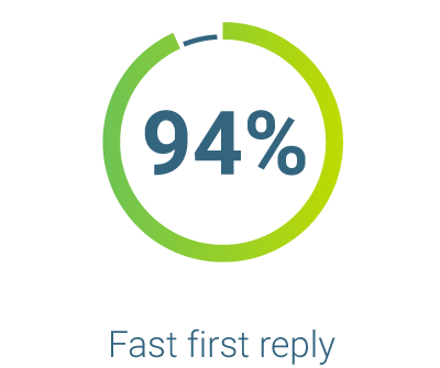 Customer satisfaction score for fast reply