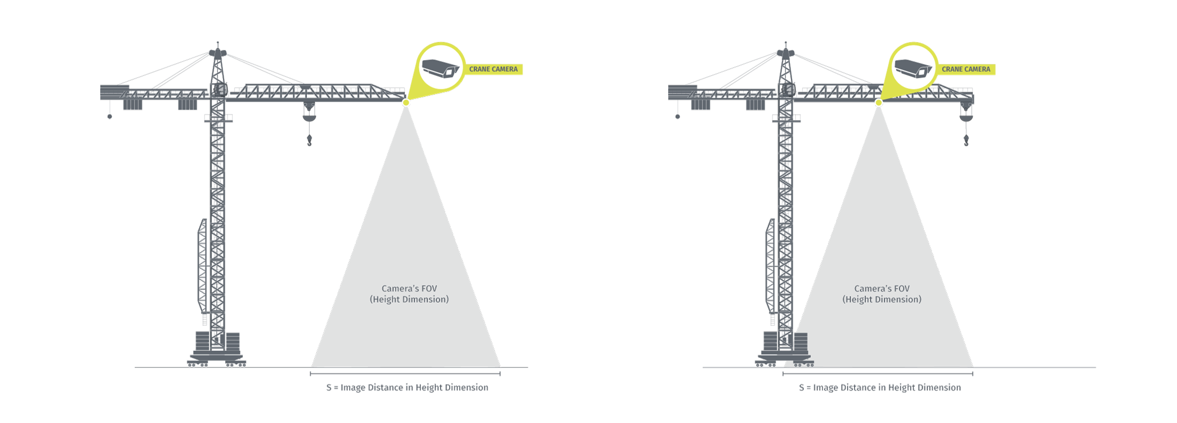 Diagram demonstrating the ideal placement of a Crane Camera at the tip of a crane's jib.