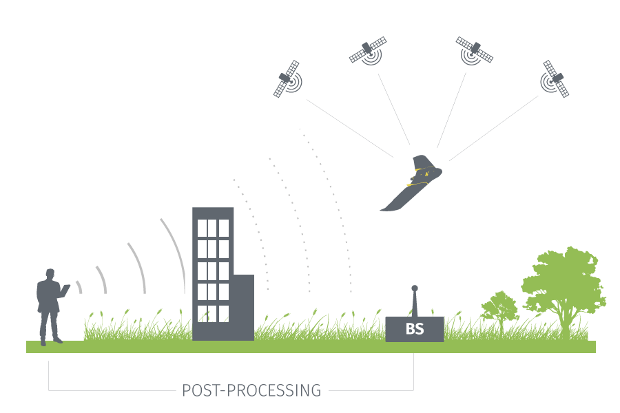 Illustration showing a drone linked to a base station. The drone pilot's signal is interrupted by a building.