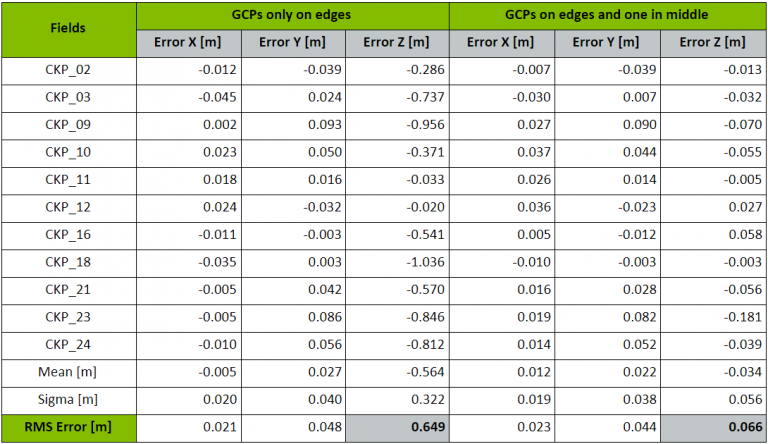 A table comparing how the placement of ground control points affects the accuracy of a finished project.