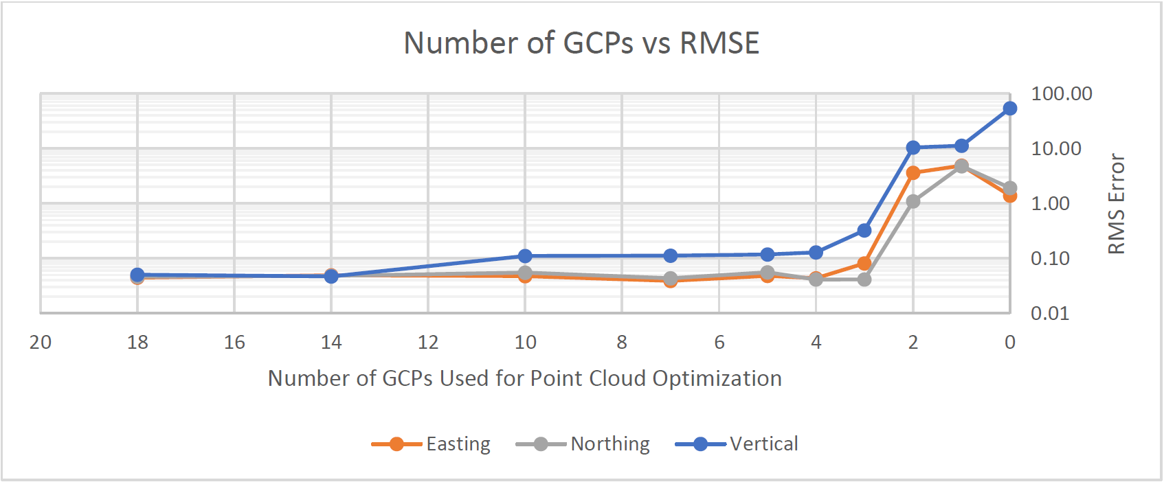 Number of GCPs vs RMSE used in point cloud optimization.