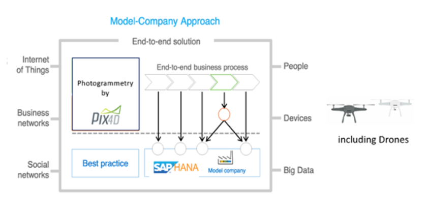 Diagram of a model-company approach. Photogrammetry by Pix4D and business process are surrounded by a box labeled end-to-end solution, feeding into which are the internet of things, business and social networks, people, devices including drones and big data.
