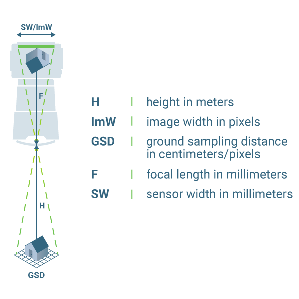Diagram illustrating the relationship between camera height and GSD