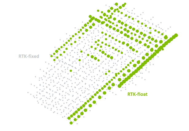 Diagram showing the aquaired camera postion. More points are RTK float, and are mostly located around the edges of the park.
