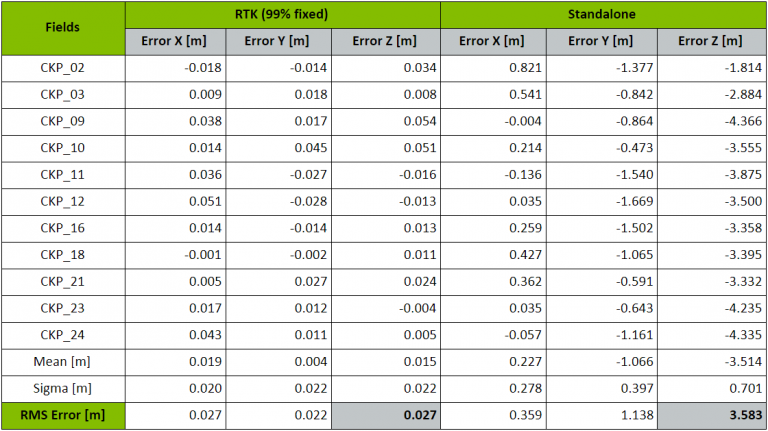 A table describing the results of the first test. The RMS error in meters of a 99% fixed RTK drone is 0.27, while the same error of a standalone drone is 3.583.
