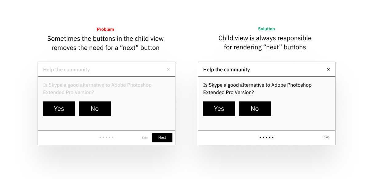 A wireframe sketching showing two modal views. The second one has been optimized so that there are fewer buttons.
