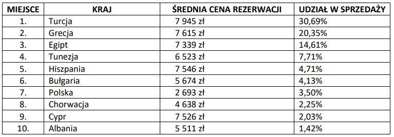 srednie-ceny-rezerwacji-w-najpopularniejszych-krajach-1613846845.jpg