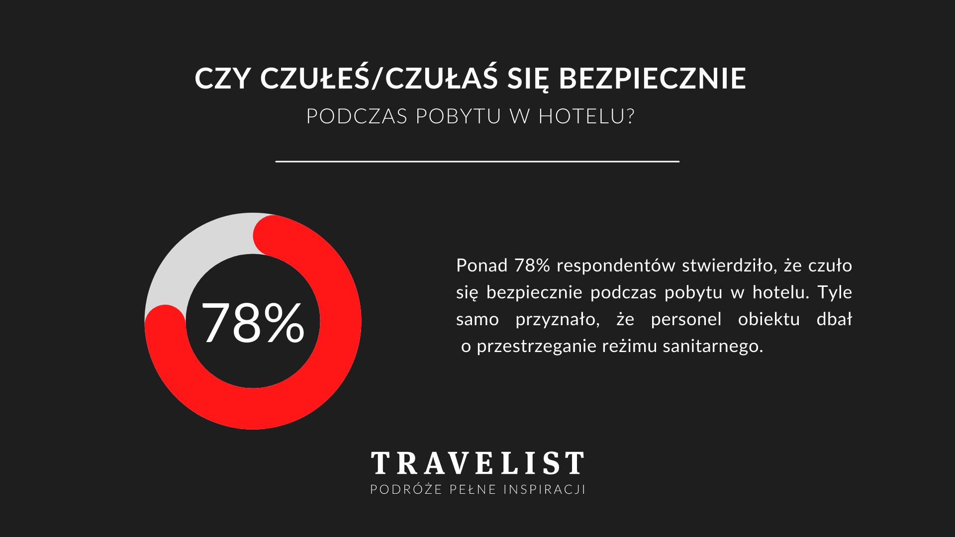 Polacy ufają hotelom