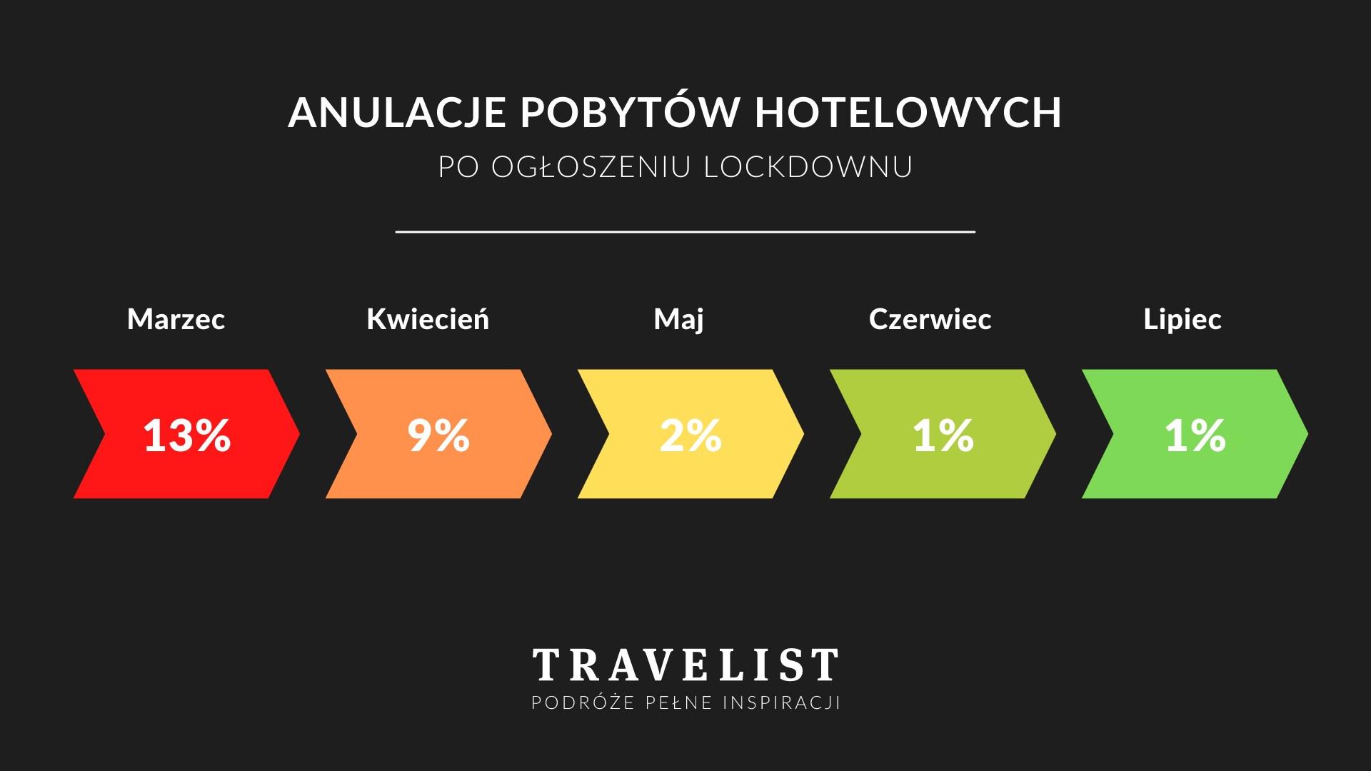 Polacy zmieniają terminy rezerwacji