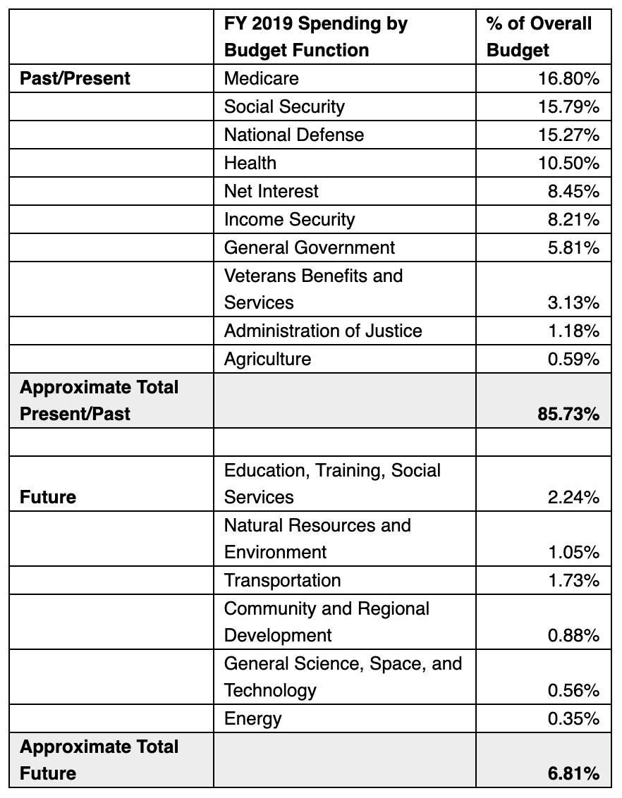 federal-spending