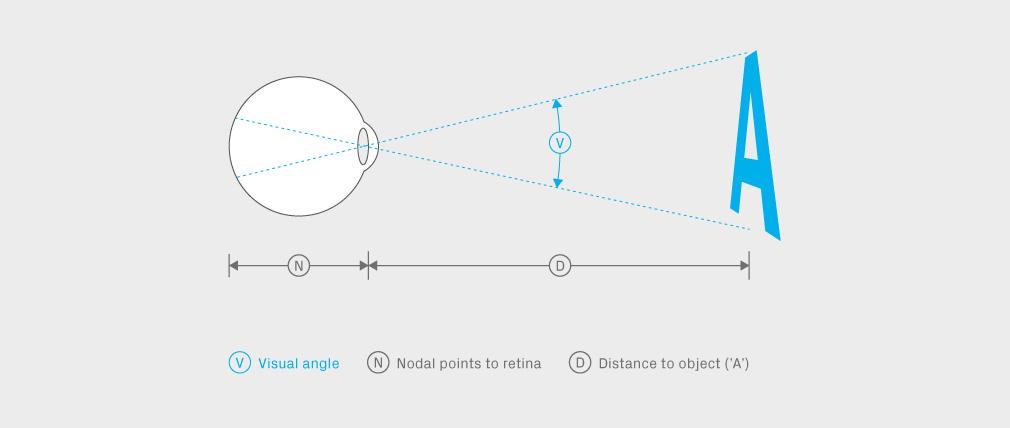 Visual-Angle3