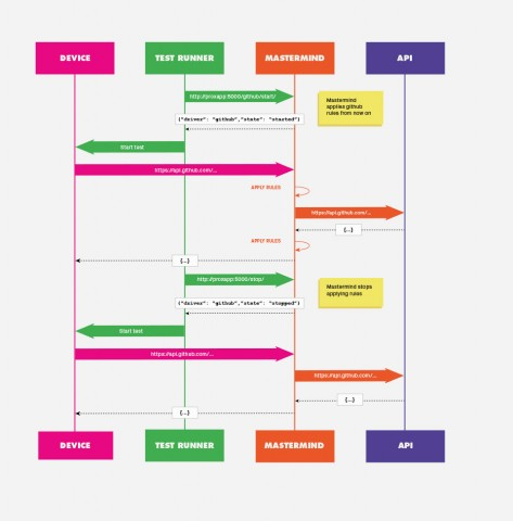 mastermind flow chart 01-473x480