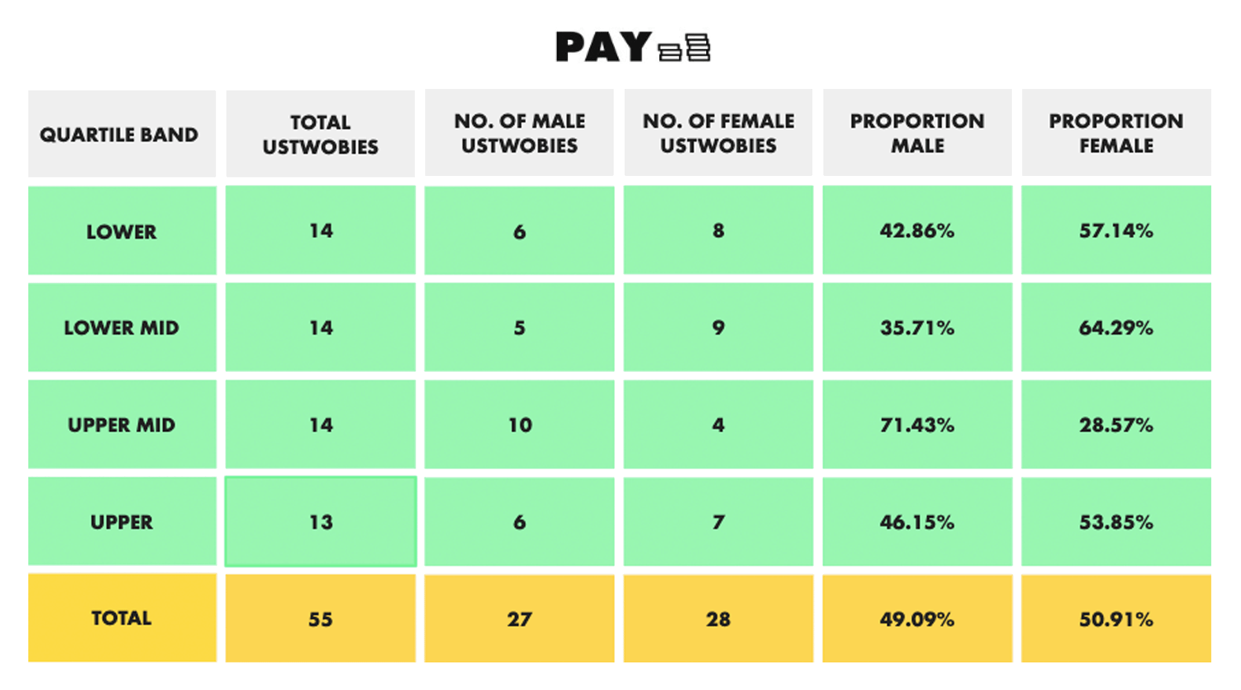 ustwo-gender-pay-gap-2019-01