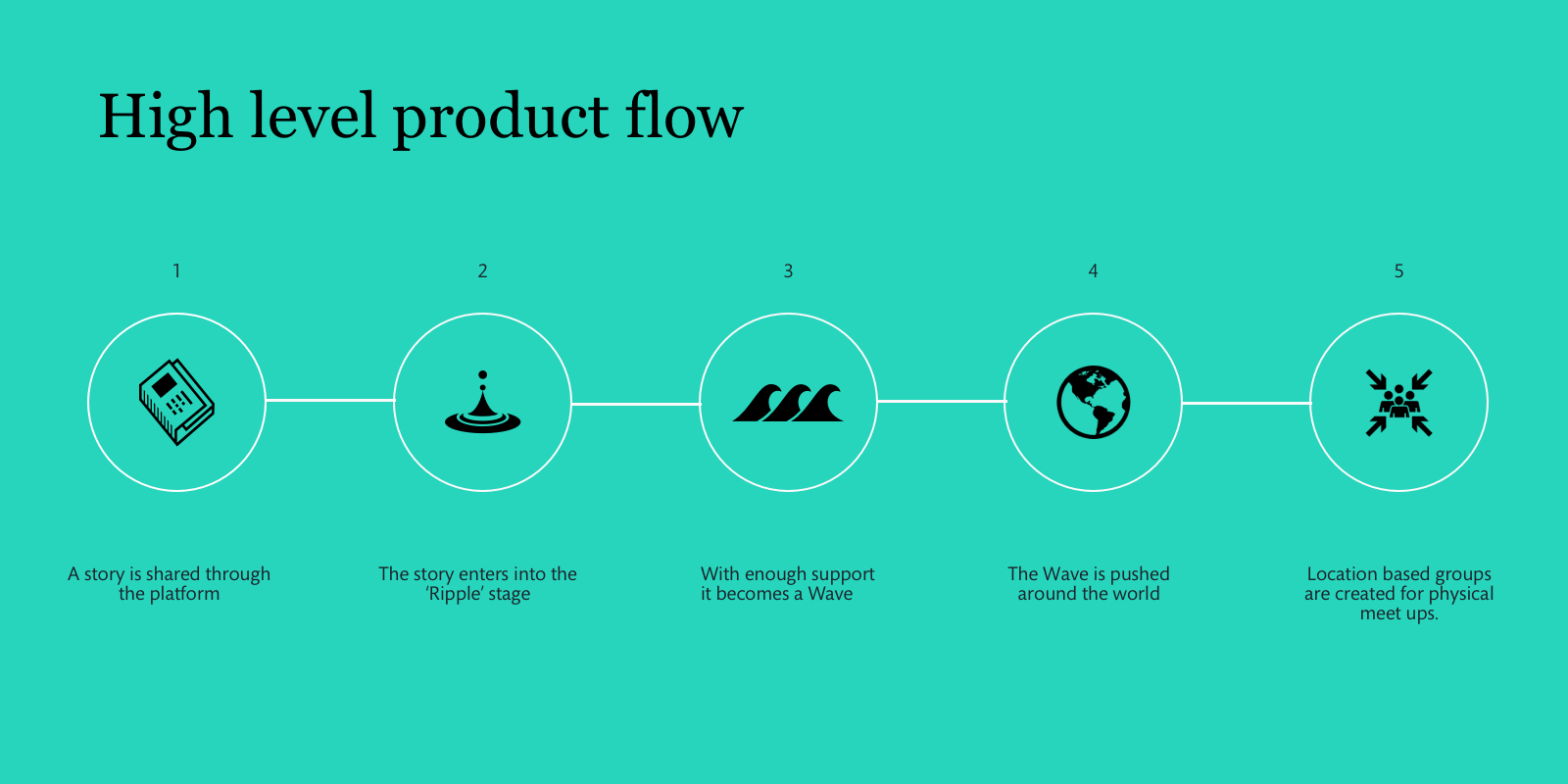 product-flow