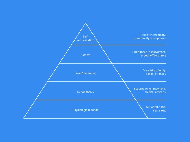 Maslows-hierarchy-of-needs-640x480