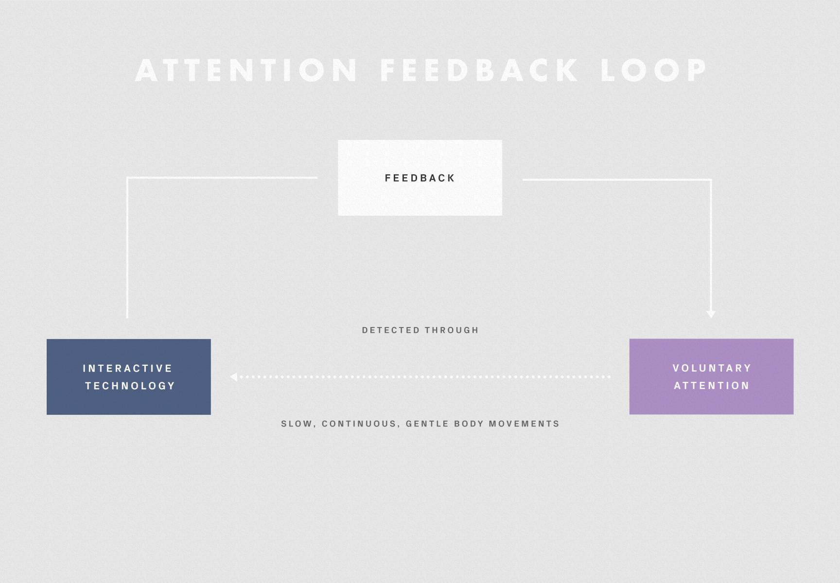 Feedback loop1-1728x1200