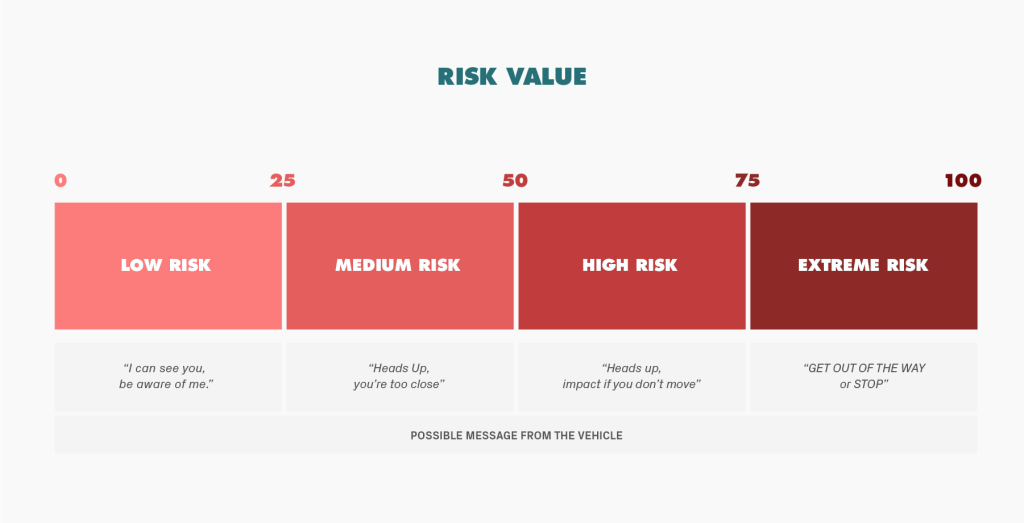 8 risk value-1024x523