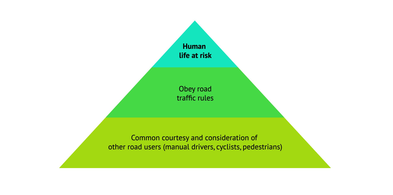 moralitypyramid