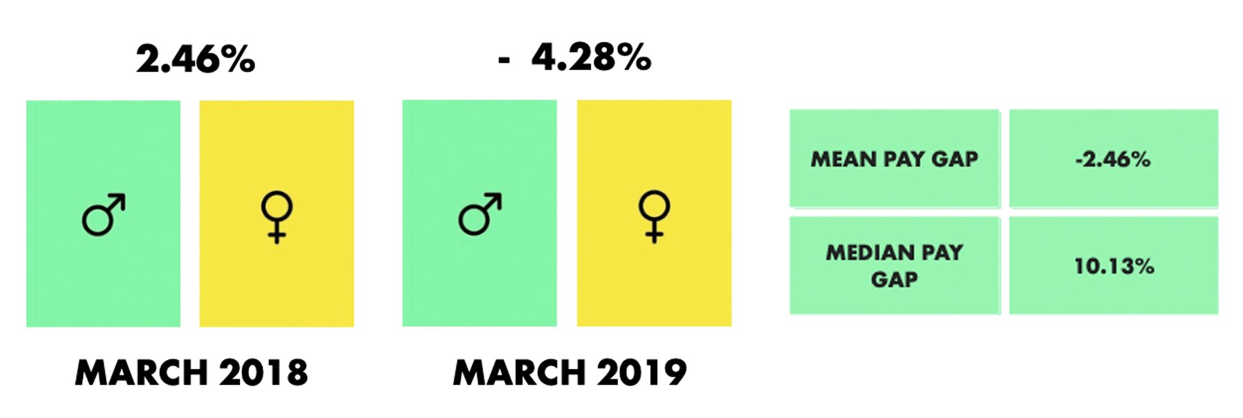 ustwo-gender-pay-gap-2019-03