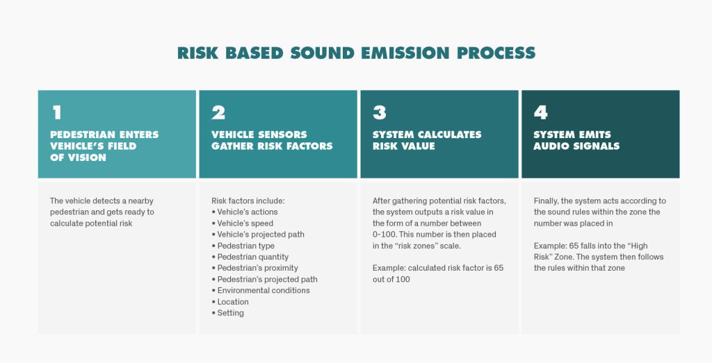 9 sound emission process-1024x523