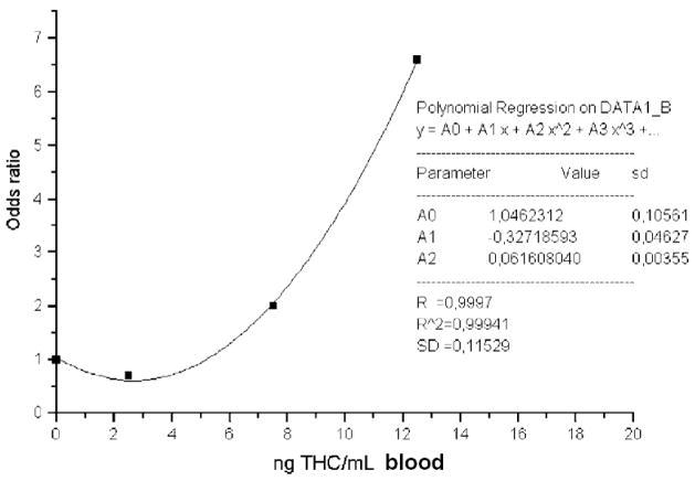 Wykres zależności pomiędzy stężeniem THC a prawdopodobieństwem wypadku