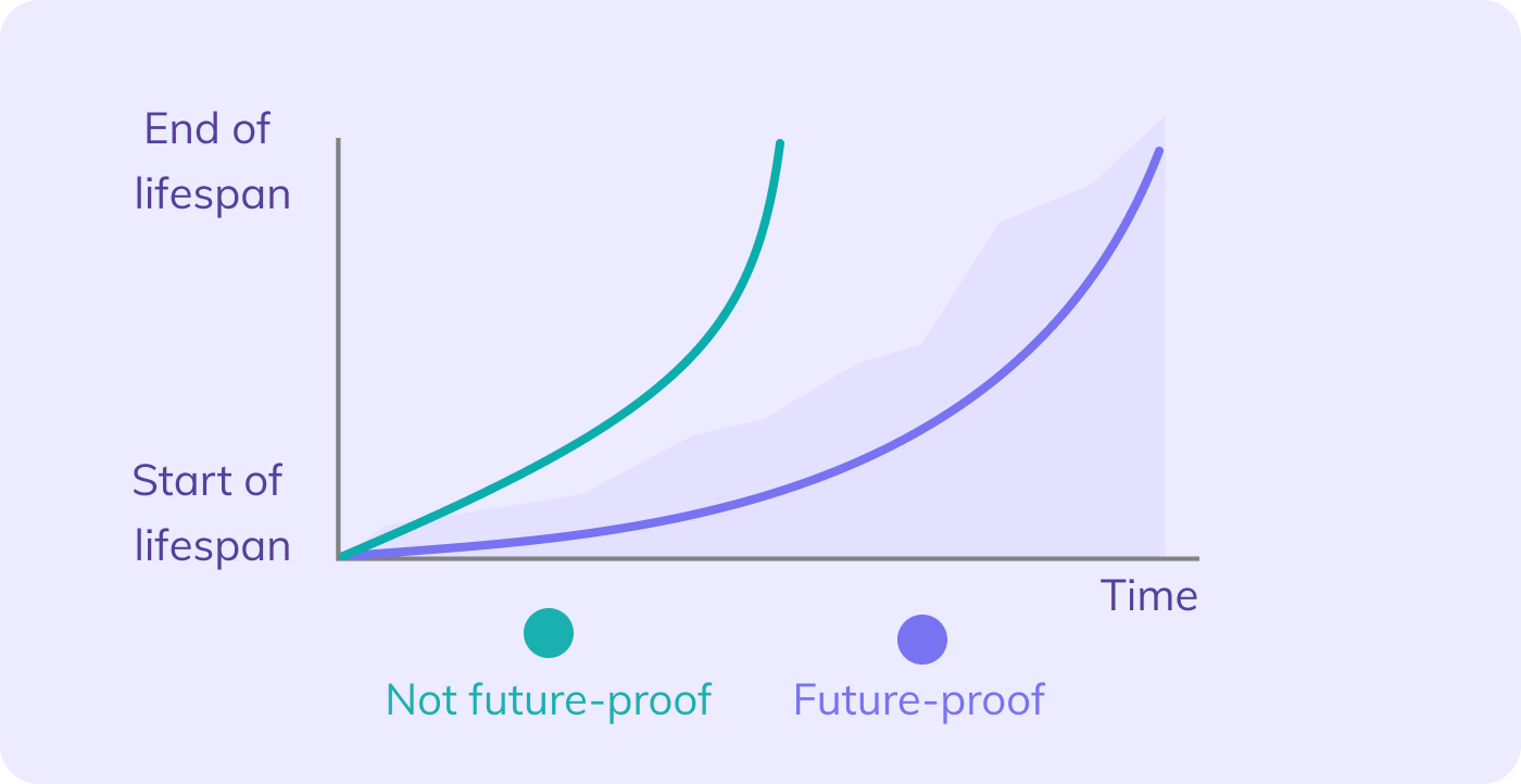 Future-proof lifespan