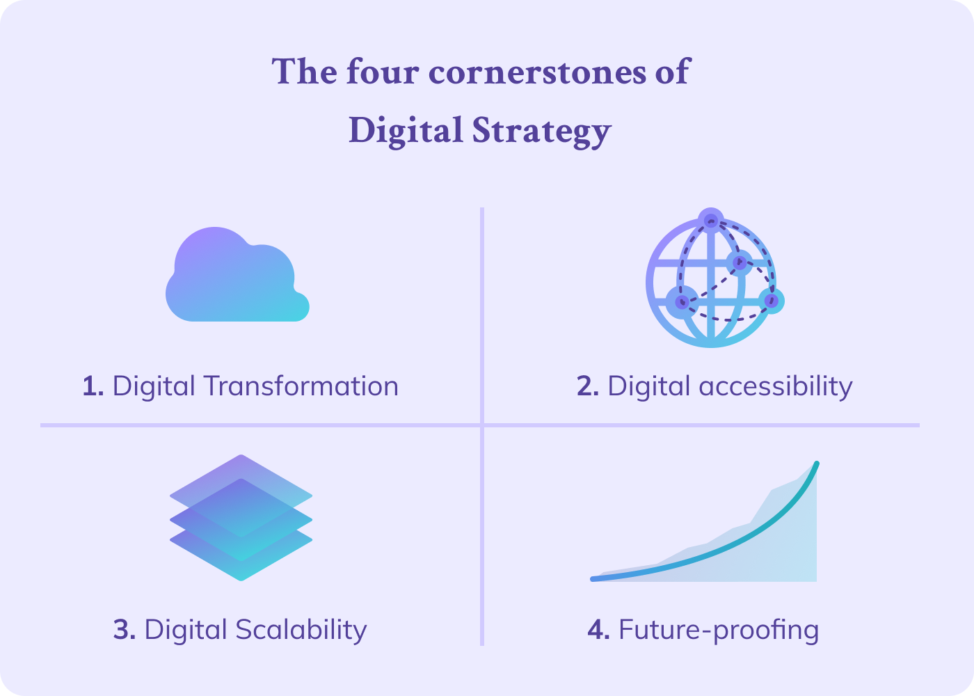 The four cornerstones of digital strategy