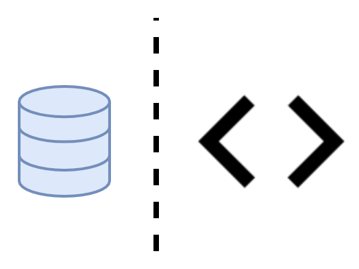 data and code splitting
