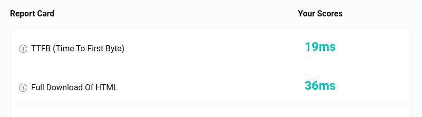 ikius test my site score