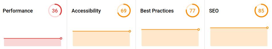 Poor web dev performance