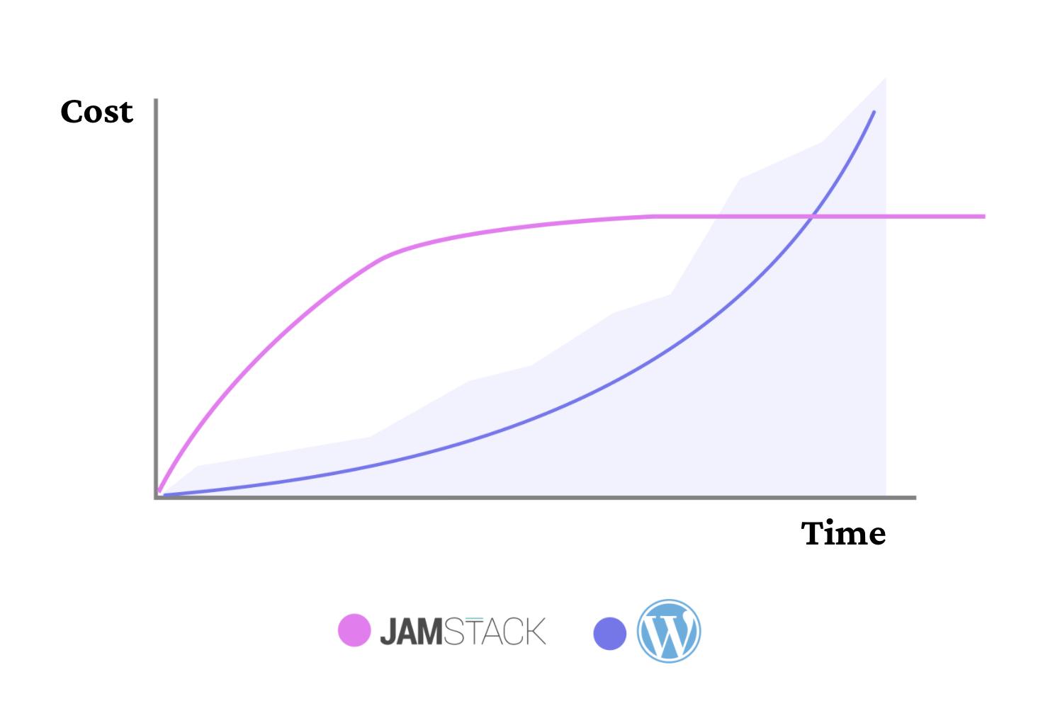 Jamstack vs wordpress cost time