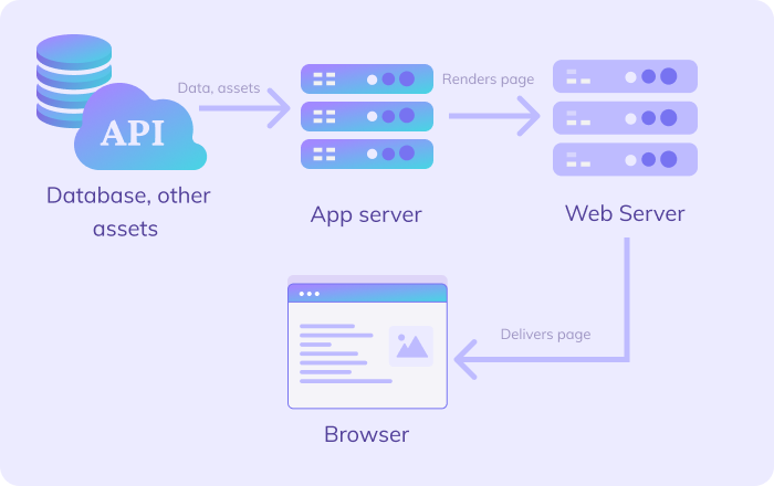 Dynamic site delivery