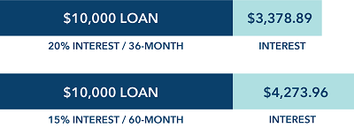 Loan-example-chart
