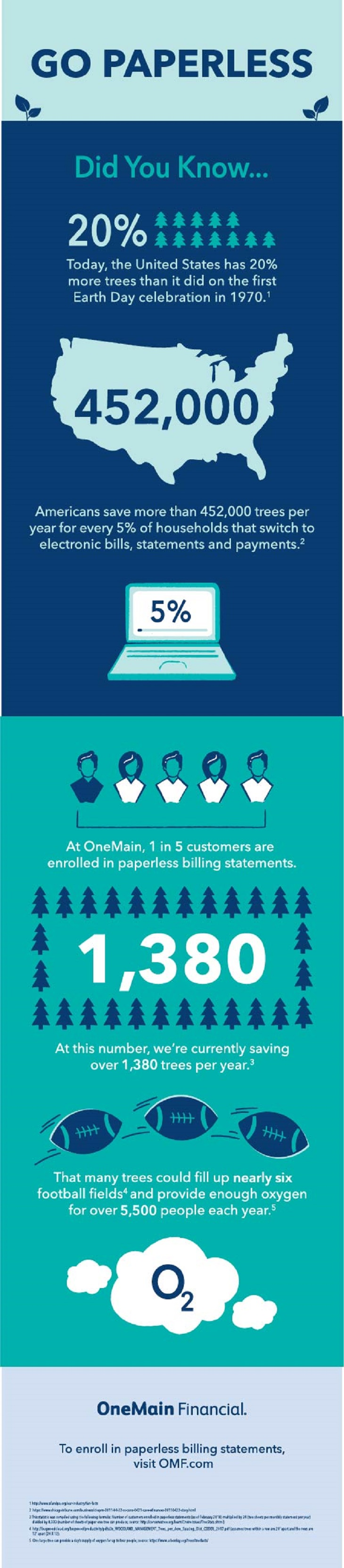 Infographic by OneMain Financial about the positive impact of paperless billing enrollment.