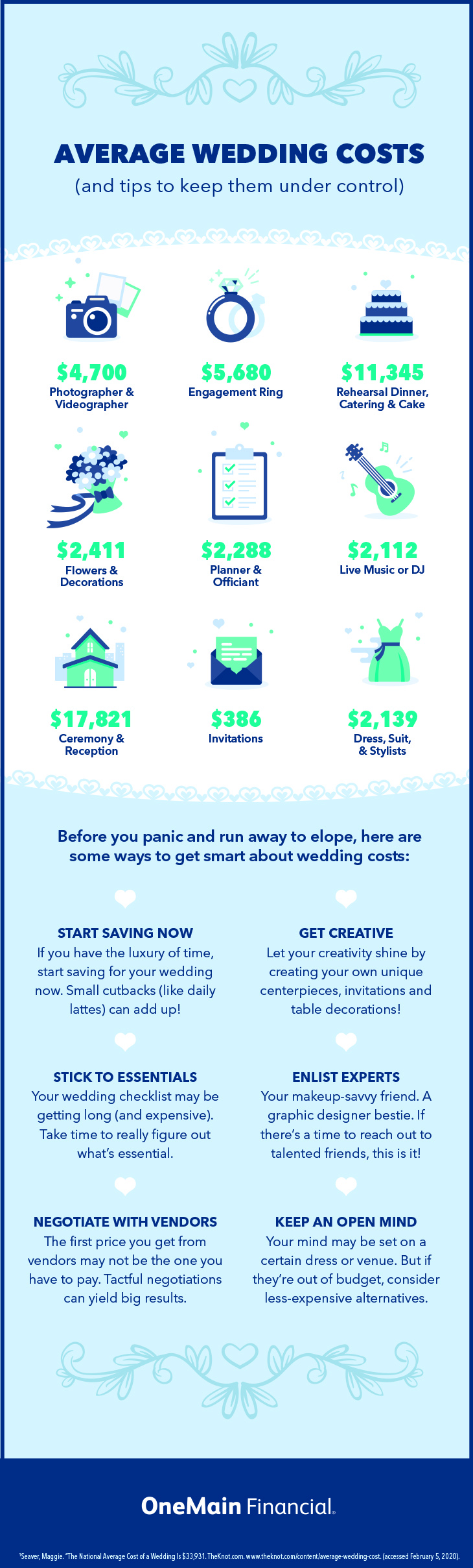 Infographic by OneMain Financial with a breakdown of average wedding costs and tips on how to pay for a wedding
