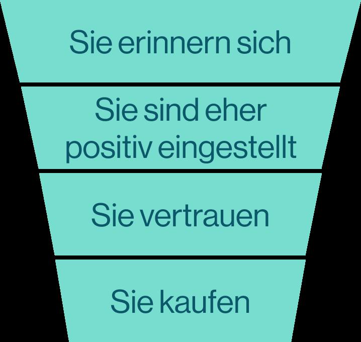 Trichterdiagramm
