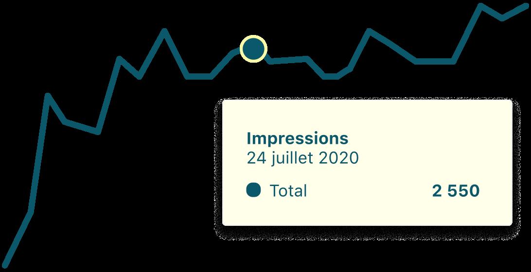 Graphique montrant l'évolution de la performance et du nombre d'impressions des annonces
