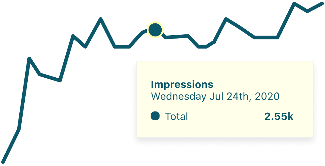 Chart showing ad performance and impressions over time