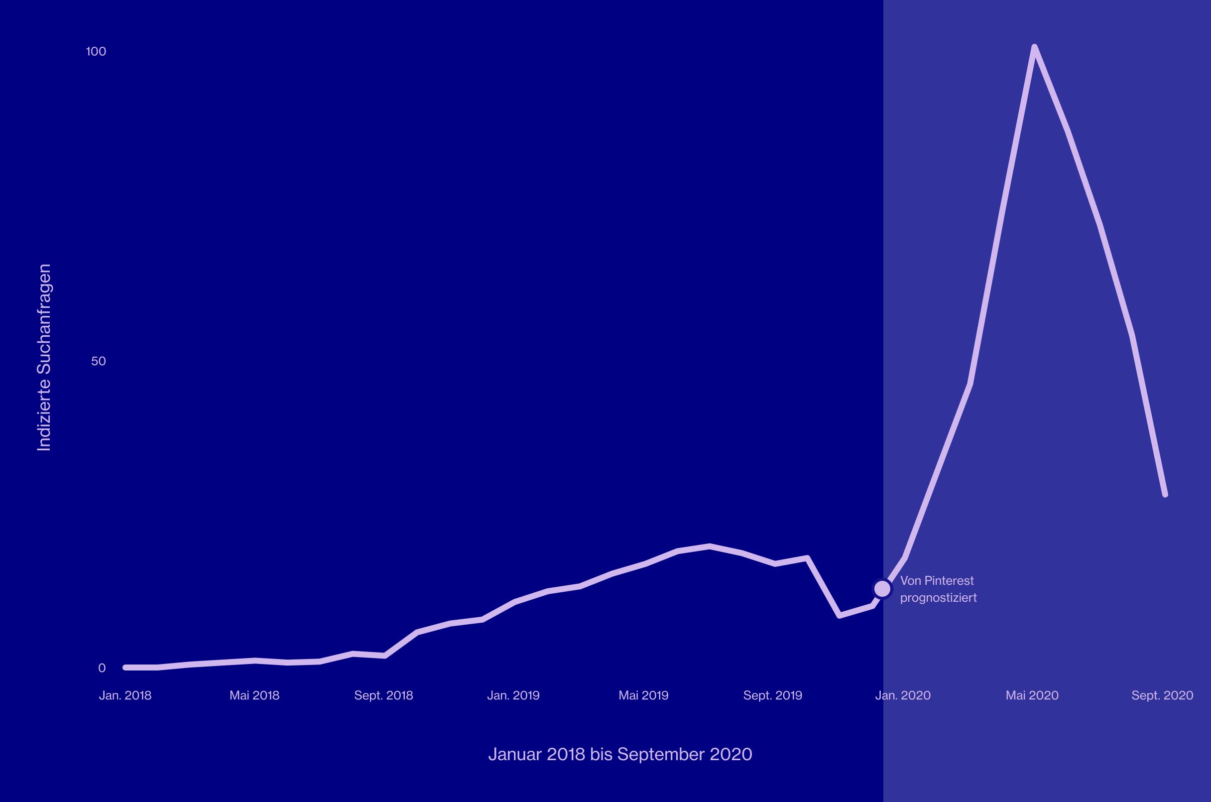 """Ein Liniendiagramm, das die indexierten Suchanfragen nach """"Outdoor-Küchenbar"""" von Januar2018 bis September2020 zeigt"""