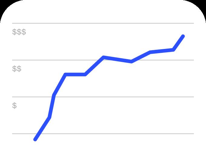Graphique linéaire montrant l'augmentation des profits