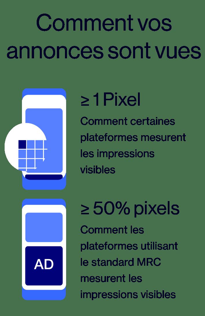 Publicités vidéo sur Pinterest