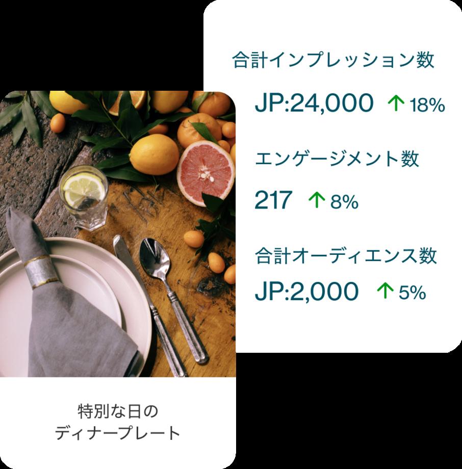 皿、ナプキン、銀食器を掲載したピン、その背景に分析の数値