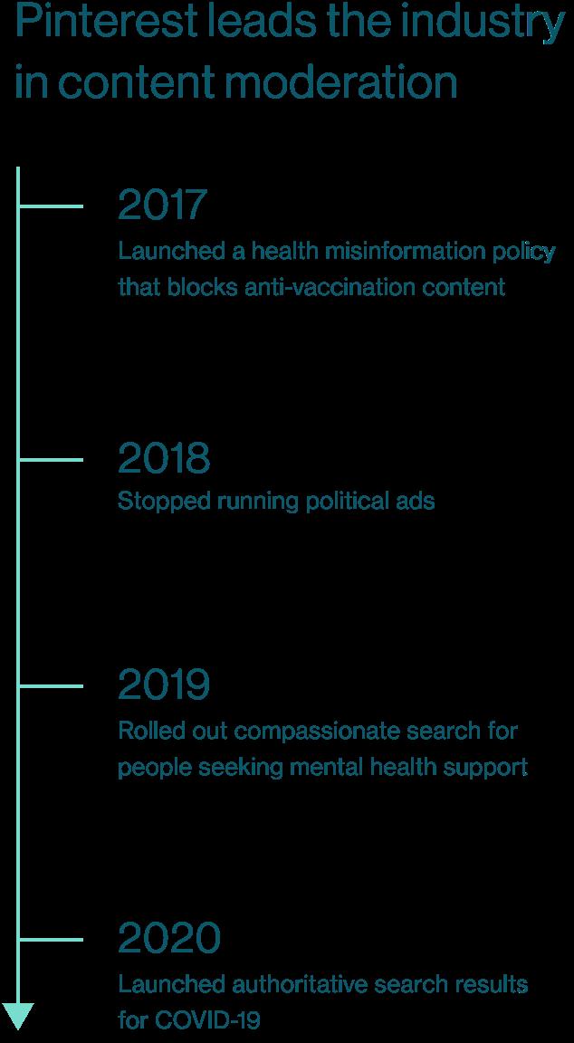 Timeline of policy milestones