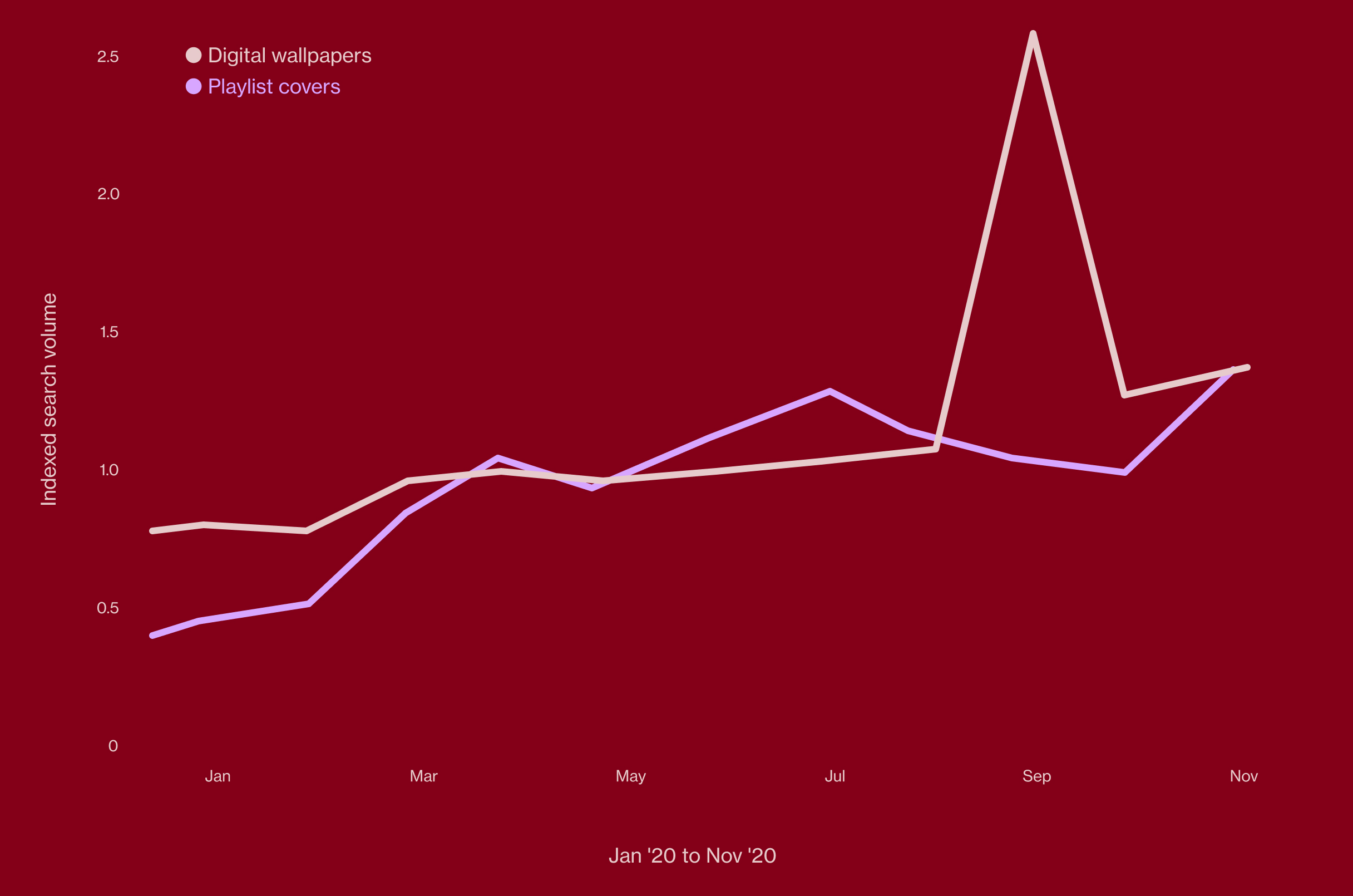 Line graph of indexed searches for digital decor from January 2020 to November 2020 against a red background
